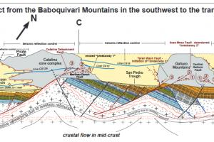 Cross section of Basin and Range SE Arizona